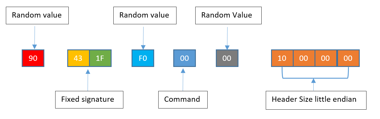 Updated Server Command Challenge Header consists of: random value (shown in red), fixed signature (yellow and green), random value (light blue), command (dark blue), random value (gray), and header size little endian (orange).
