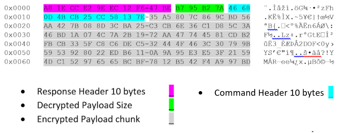 Encrypted payload header and data from our investigation of BendyBear. Color code: Purple for Response Header 10 bytes; Light green for Decrypted Payload Size; Gray for Encrypted Payload chunk; and Light Blue for Command Header.