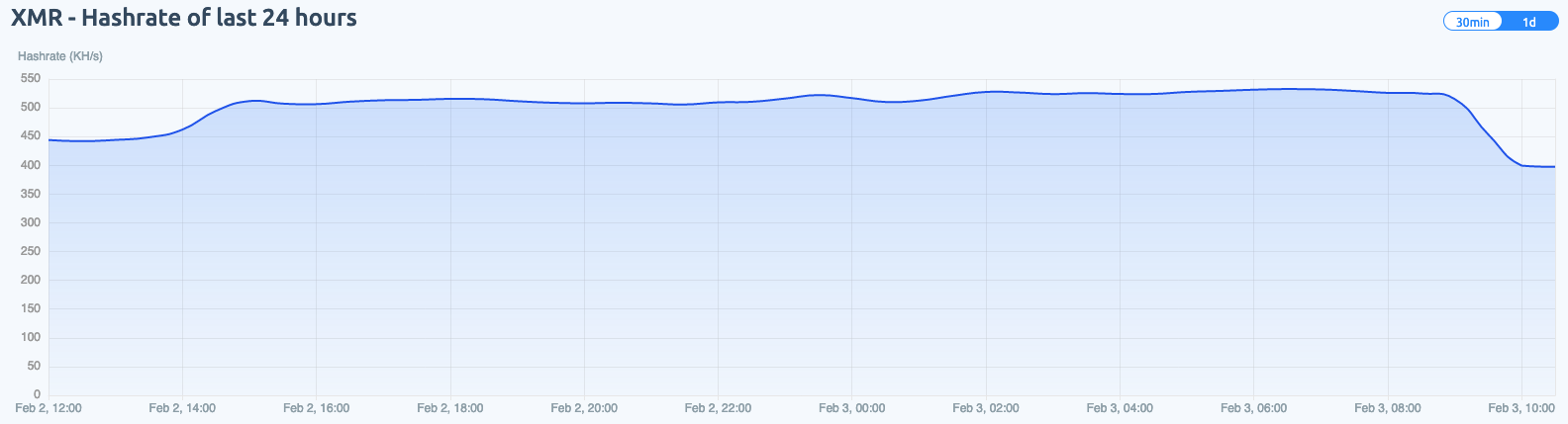 XMR wallet 82et was less used by WatchDog within the f2pool public mining pool. The image shows its 30-day hashrate.