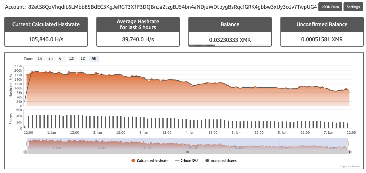 XMR wallet 82et was more involved within the nanopool public mining pool. See its lifetime hashrate and balance shown here.