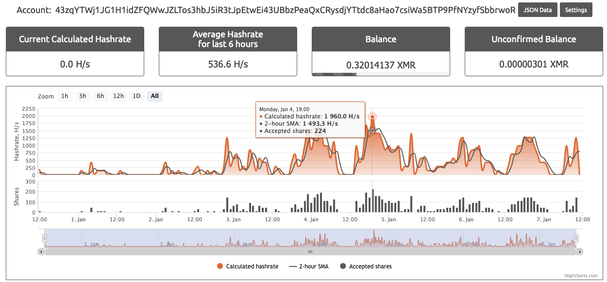 The image shows XMR wallet 43zq and its lifetime hashrate within the nanopool public mining pool for comparison.