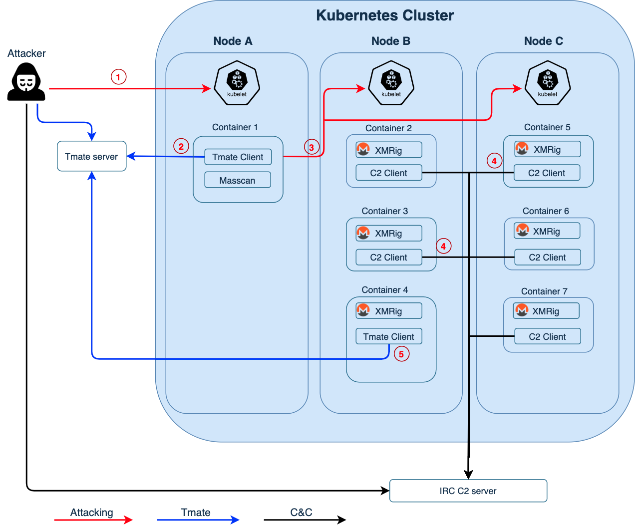 The figure shows the attacker's movements through a Kubernetes Cluster divided into nodes A, B and C. It shows the progression from attacking to the use of tmate to the use of an IRC C2 server.