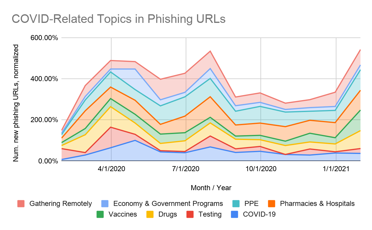 Covering topics observed in COVID-19 themed phishing attacks. Colored lines represent topics such as gathering remotely, economy and government programs, PPE, pharmacies and hospitals, vaccines, drugs, testing and COVID-19. The graph charts URLs observed from January 2020-February 2021. The y-axis represents the number of new phishing URLs, normalized.