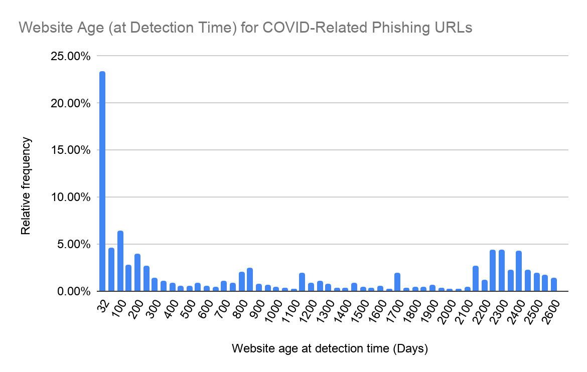 Website age (at detection time) for URLs targeted in COVID-19 themed phishing attacks. the x-axis tracks website age at detection time in days, while the y-axis tracks the relative frequency that age was observed.