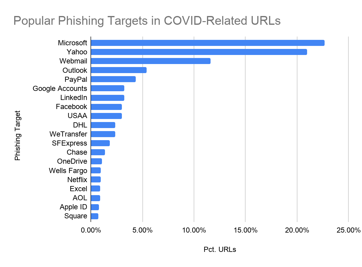 Covering popular targets in COVID-19 themed phishing attacks. The chart orders targets by popularity. Top targets include Microsoft, Yahoo, Webmail, Outlook, PayPal, Google Accounts, LinkedIn, Facebook, USAA, DHL, WeTransfer, SFExpress, Chase, OneDrive, Wells Fargo, Netflix, Excel, AOL, Apple ID and Square.
