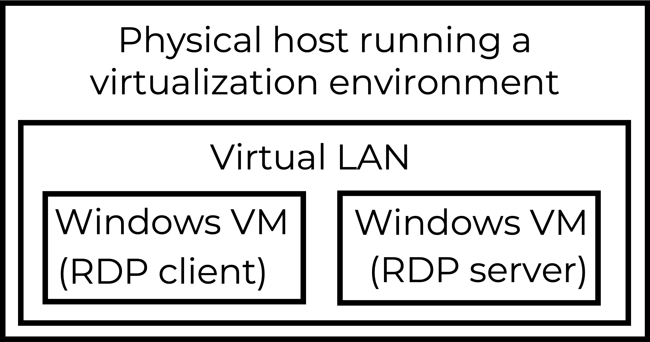 The lab setup used for this tutorial on decrypting RDP traffic includes a physical host running a virtualization environment, a virtual LAN, a Windows VM acting as an RDP client and a Windows VM acting as an RDP server.