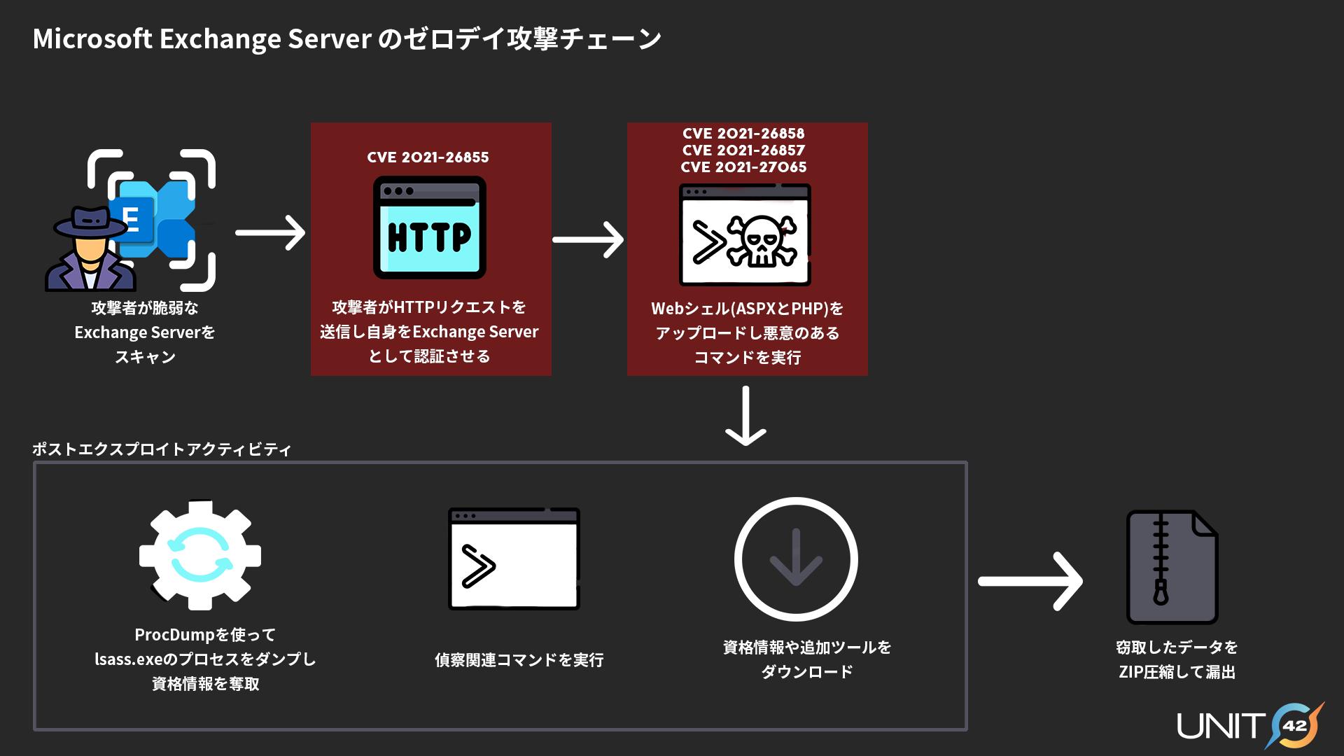 Microsoft Exchangeゼロデイ攻撃チェーン-脆弱なExchange Serverの攻撃者スキャン。攻撃者はHTTPリクエストを送信し、CVE-2021-26855を使用してExchangeサーバーを認証します。ここで説明する他の3つのMicrosoft Exchange Serverの脆弱性を使用して、Webシェルをアップロードし、悪意のあるコマンドを実行します。ポストエクスプロイトアクティビティ: ProcDumpを使ってLSASSプロセスメモリをダンプして資格情報を取得。偵察関連コマンドを実行。機密情報、追加ツールをダウンロード。窃取データをZIP圧縮して漏出。