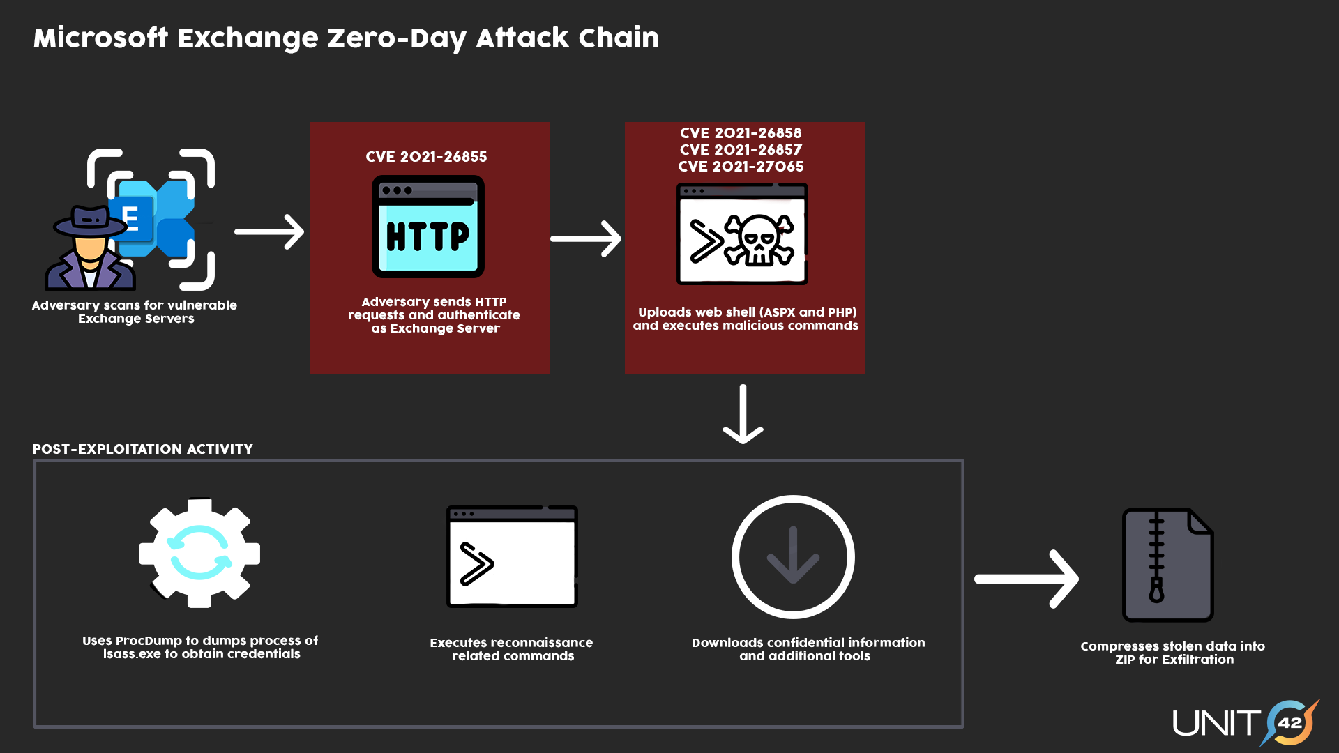 Microsoft Exchange Zero-Day Attack Chain - Adversary scans for vulnerable Exchange Servers; Adversary sends HTTP requests and authenticates an exchange server using CVE-2021-26855; Uploads webshell and executes malicious commands using three other Microsoft Exchange Server vulnerabilities discussed here. Post-exploitation activity: Uses ProcDump to dump LSASS process memory to obtain credentials; Executes reconnaissance-related commands; Downloads confidential information and additional tools; Compresses stolen data into ZIP for exfiltration.