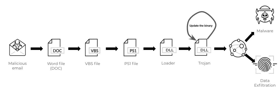 Emotet attack chain analysis details