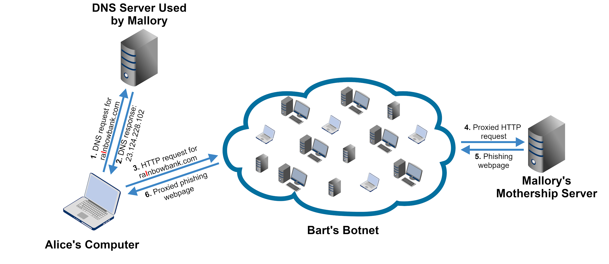 This shows the design of a fast flux architecture. Steps include: 1) DNS request for domain name from a victim computer to an attacker's server; 2) DNS response from attacker's server to victim computer; 3) HTTP request for domain name from victim computer to attacker's botnet; 4) Proxied HTTP request from botnet to attacker's mothership server; 5) Phishing webpage from mothership server to attacker's botnet; 6) Proxied phishing webpage from attacker's botnet to victim computer