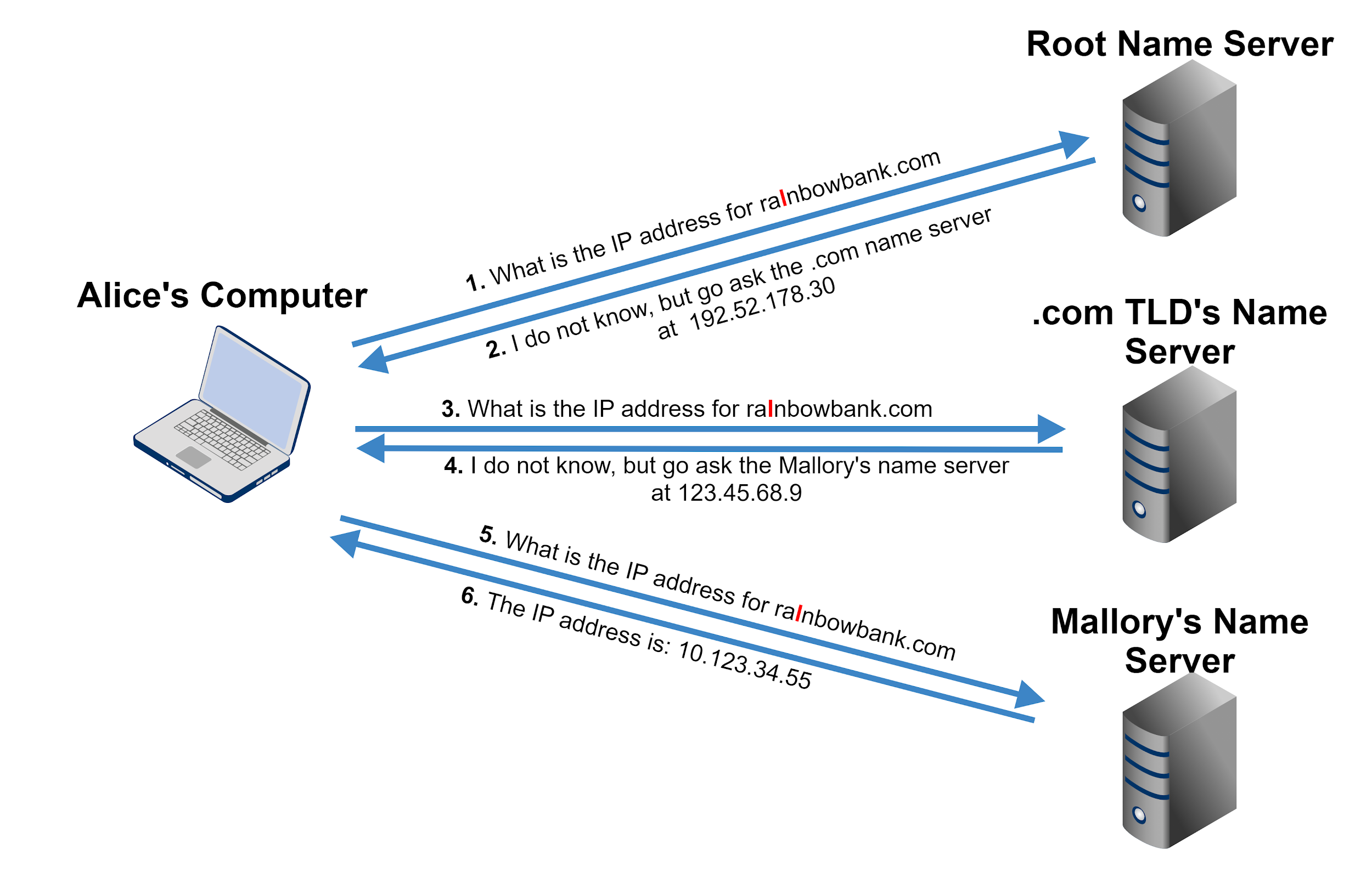 Example of how DNS resolution works: 1) Request for IP address for domain name from user's computer to a root name server; 2) Response: I do not know but go ask the .com name server at [IP address]; 3) Request for IP address for domain name from user's computer to .com TLD's name server; 4) Response: I do not know but go ask Mallory's name server at [IP address]; 5) Request for IP address for domain name from user's computer to Mallory's name server; 6) Response: The IP address is [RESPONSE]