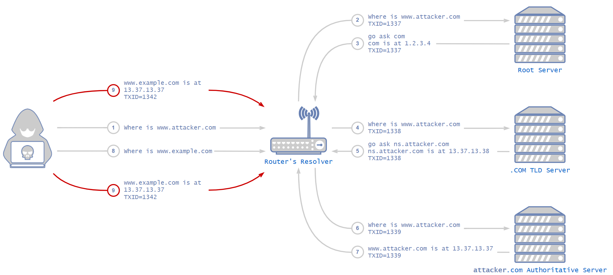 Figure 1. Recap of a DNS cache poisoning attack.