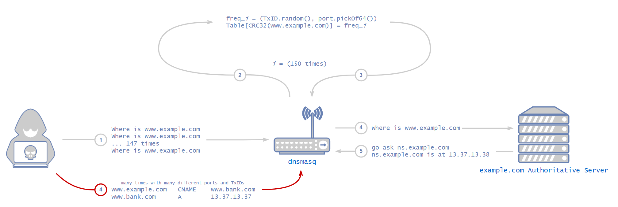 Figure 2. Cache poisoning attack on dnsmasq.