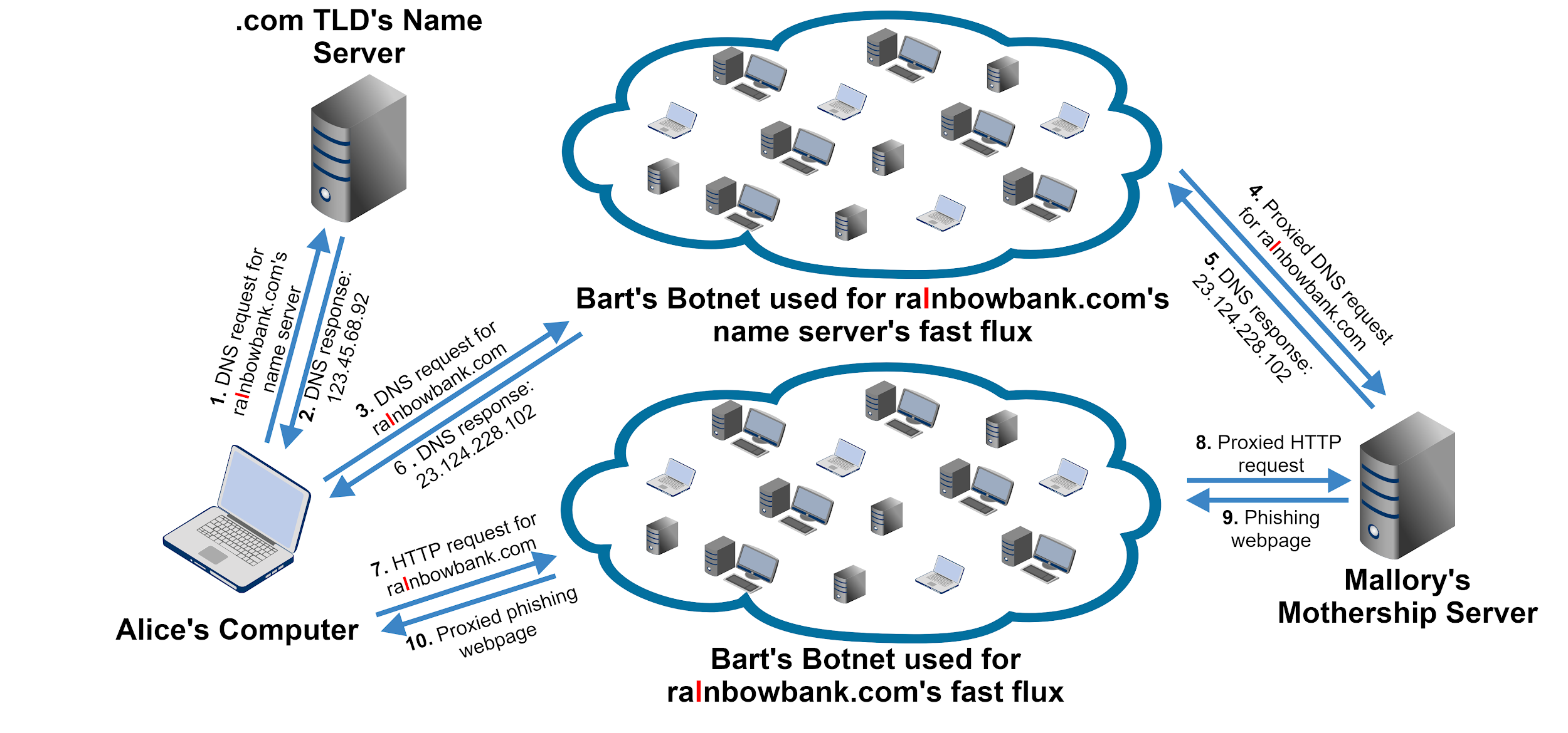An example of a double flux architecture. 1) DNS request for domain name's server sent from victim computer to .com TLD's name server; 2) Response from .com TLD's name server to victim computer; 3) DNS request for domain name sent from victim computer to botnet used for name server's fast flux; 4) proxied DNS request sent to attacker's mothership server; 5) DNS response sent from mothership server to botnet used for name server's fast flux; 6) DNS response from botnet to victim computer; 7) HTTP request for domain name from victim computer to botnet used for phishing domain name's fast flux; 8) proxied HTTP request from phishing domain name's botnet to attacker's mothership server; 9) phishing webpage sent from attacker's mothership server to botnet used for domain name's fast flux; 10) proxied phishing webpage sent from botnet to victim's computer
