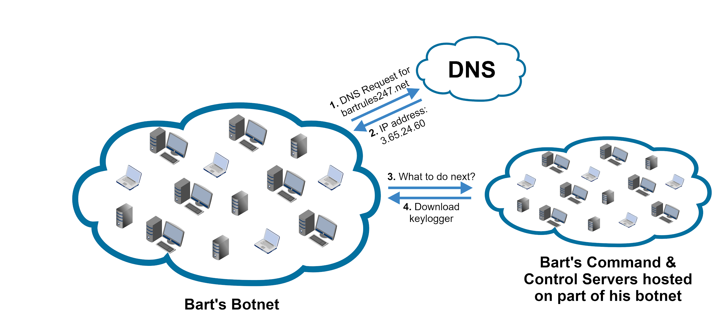 Bart's botnet infrastructure: 1) DNS request for attacker's C2 from botnet to DNS; 2) Reponse from DNS to botnet including IP address; 3) Request for instructions from botnet to C2; 4) download keylogger instruction from C2 to botnet