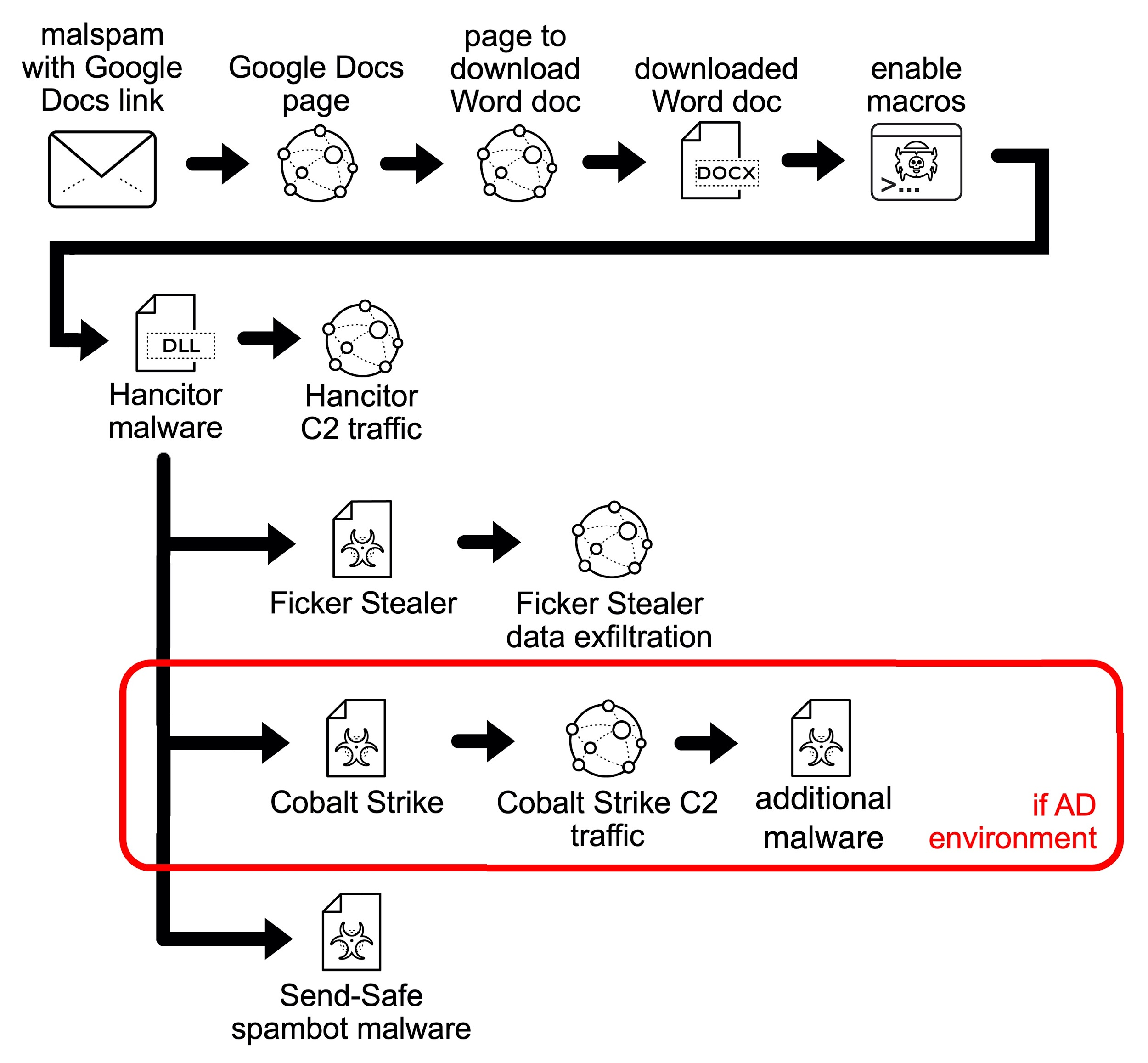 The Hancitor infection chain of events begins with malspam with a Google Docs link and from there flows to a Google Docs page, a page to download a Word doc, a downloaded Word doc, enabling macros, Hancitor malware, Hancitor C2 traffic, Ficker Stealer, Ficker Stealer data exfiltration, Cobalt Strike (in an AD environment), Cobalt Strike C2 traffic, additional malware and Send-Safe spambot malware.