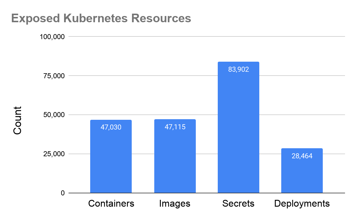 Figure 1. The number of containers, images, secrets and deployments identified in the exposed Kubernetes clusters.