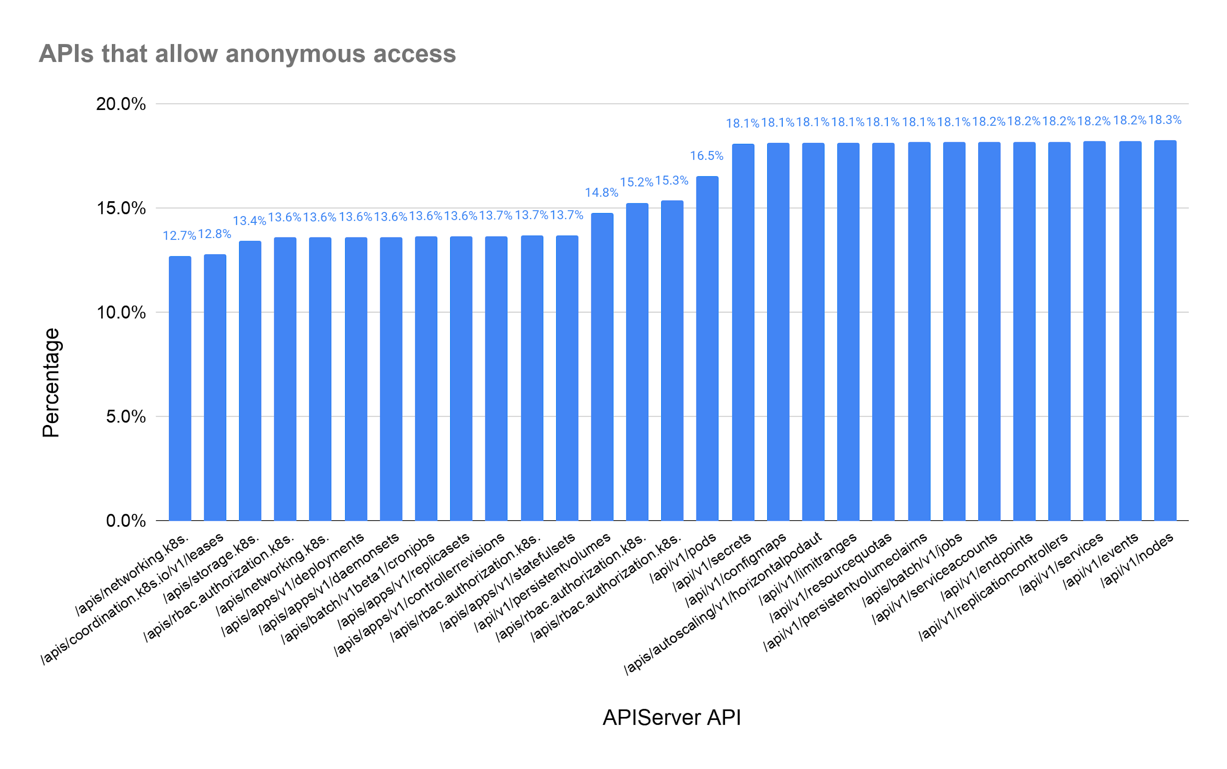 Figure 8. APIs that allow anonymous/unauthenticated access.