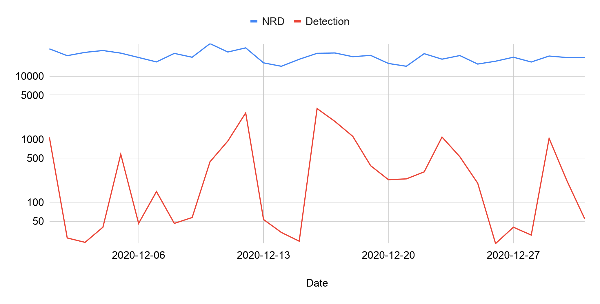 The blue line indicates daily newly registered domains and the red line indicates detection of malicious activity.