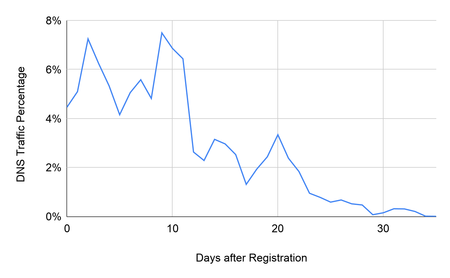 The x-axis represents days after registration and the y-axis represents DNS traffic percentage. The blue line shows DNS traffic distribution of malicious domains after registration. Identifying these early allows proactive DNS security.