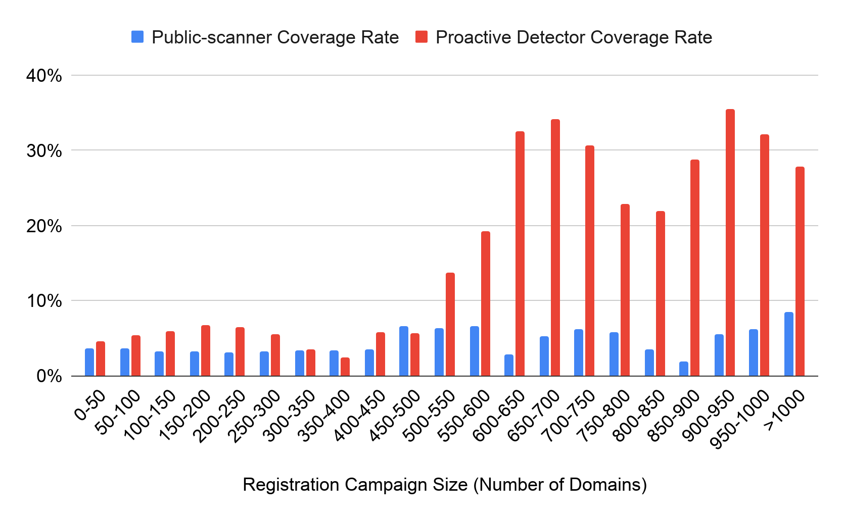 The x-axis represents the registration campaign size, according to number of domains. The y-axis represents percentages. Blue lines are the public scanner coverate rate regarding detection of malicious domains and red lines are the proactive detector coverage rate.