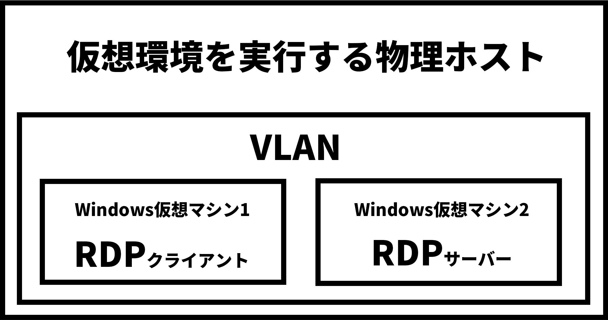 RDPトラフィックの復号に関する本講座で使用されるラボのセットアップには、仮想化環境を実行する物理ホスト、仮想LAN、RDPクライアントとして機能するWindows VM、およびRDPサーバーとして機能するWindows VMが含まれます。