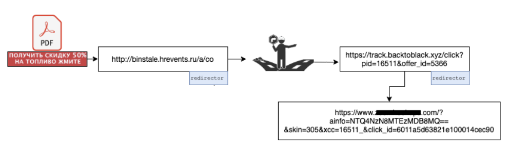 The attack chain for a coupon-themed phishing sample, shown here, flows from a PDF through several redirects until arriving at the attacker's intended destination.