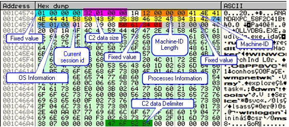 Figure 14. In-memory byte offsets and sizes, including individual descriptions.