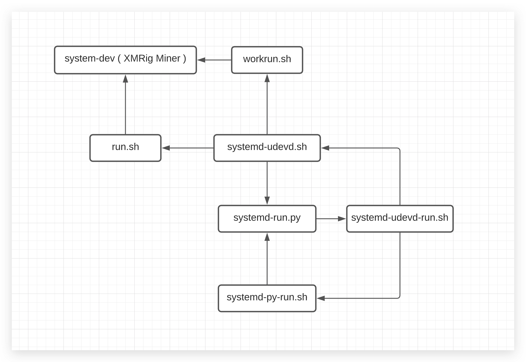 The image depicts a flowchart with boxes containing the names of scripts all interconnected