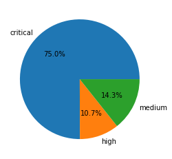 """The image depicts a pie chart displaying the distribution of analyzed network traffic triggers. 75% are represented as """"Critical"""", with 10.7% as """"High,"""" and 14.3% designated as """"Medium""""severity"""