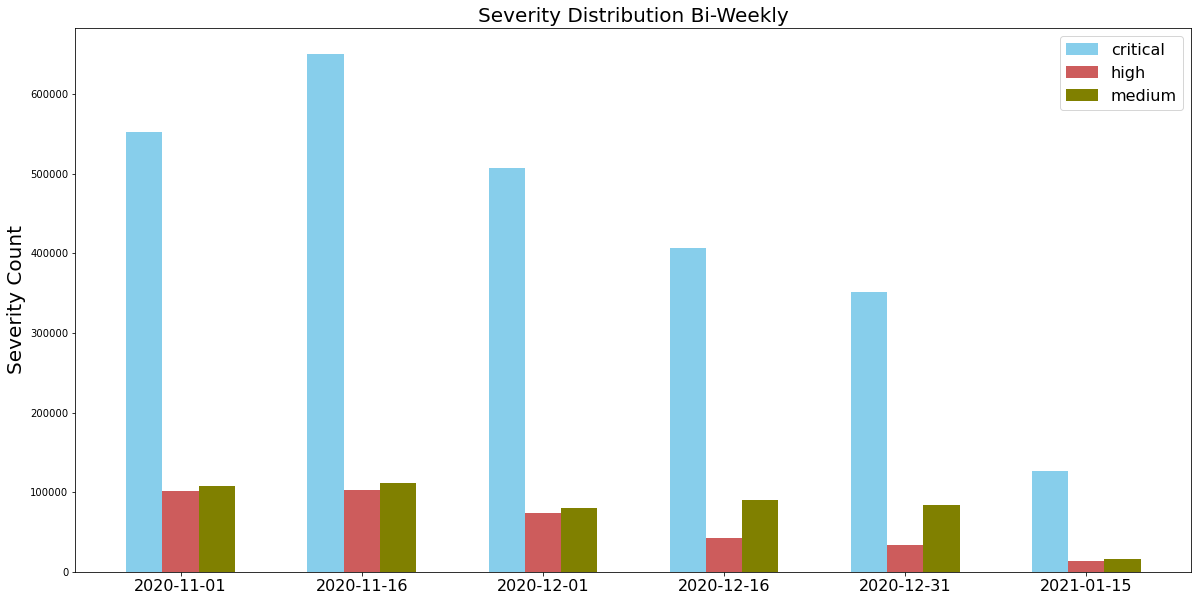 """The image depicts a bar chart with the label Severity Distribution Bi-Weekly, with 6 longitudinal groupings. The X axis are date labels, starting from 2020-11-01 and ending with 2021-01-15. The interval is 2 weeks between groupings. The y-axis is labeled, Severity Count. The second grouping, for 2020-11-16 date has the highest number of """"Critical"""" severity counts"""