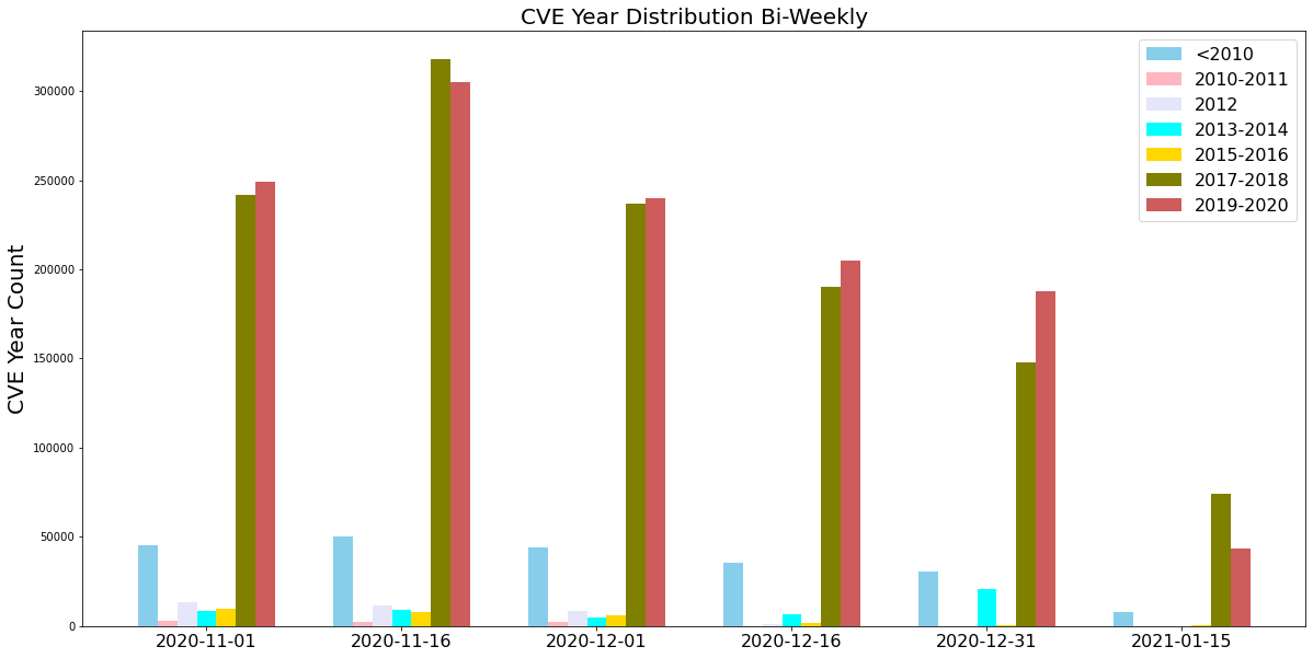 The image depicts a bar chart with the title CVE Year Distribution Bi-Weekly, with 6 longitudinal groupings. The X axis are date labels, starting from 2020-11-01 and ending with 2021-01-15. The interval is 2 weeks between groupings. The y-axis is labeled, CVE Year Count. The second grouping, for 2020-11-16 date has the highest number of CVE severity counts (within that set, the years 2017-2018 and 2019-2020 have the highest counts compared to earlier years)