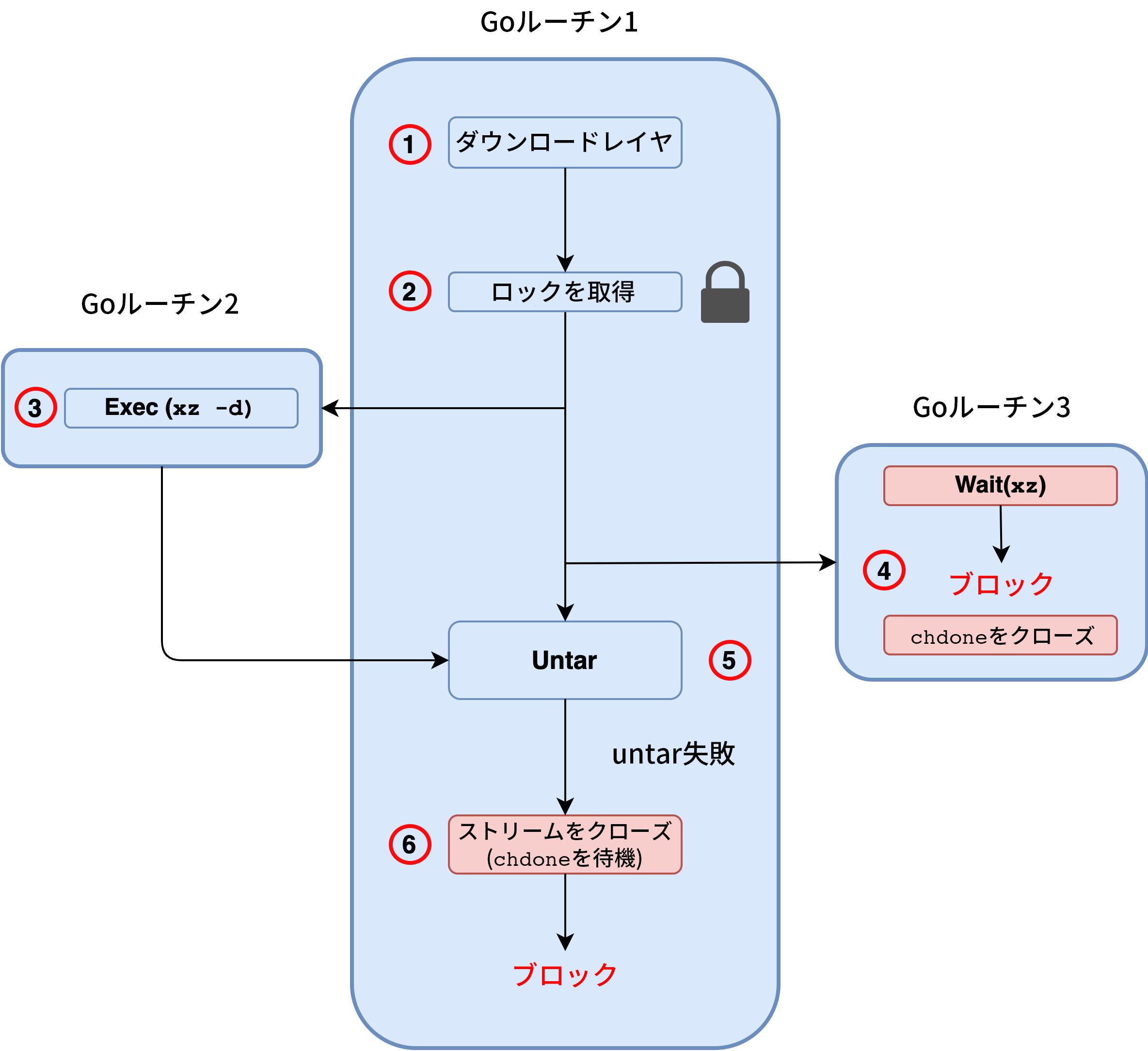 CVE-2021-20291の脆弱性実行フロー: 1) Goルーチン1のダウンロードレイヤ、2) ロックを取得、3) Goルーチン2およびExec(xz -d)への移動、4) Goルーチン3のWait(xz) 、ブロック、chdoneをクローズ、5) Untar、untar失敗、6) ストリームをクローズ(chdoneを待機)、ブロック