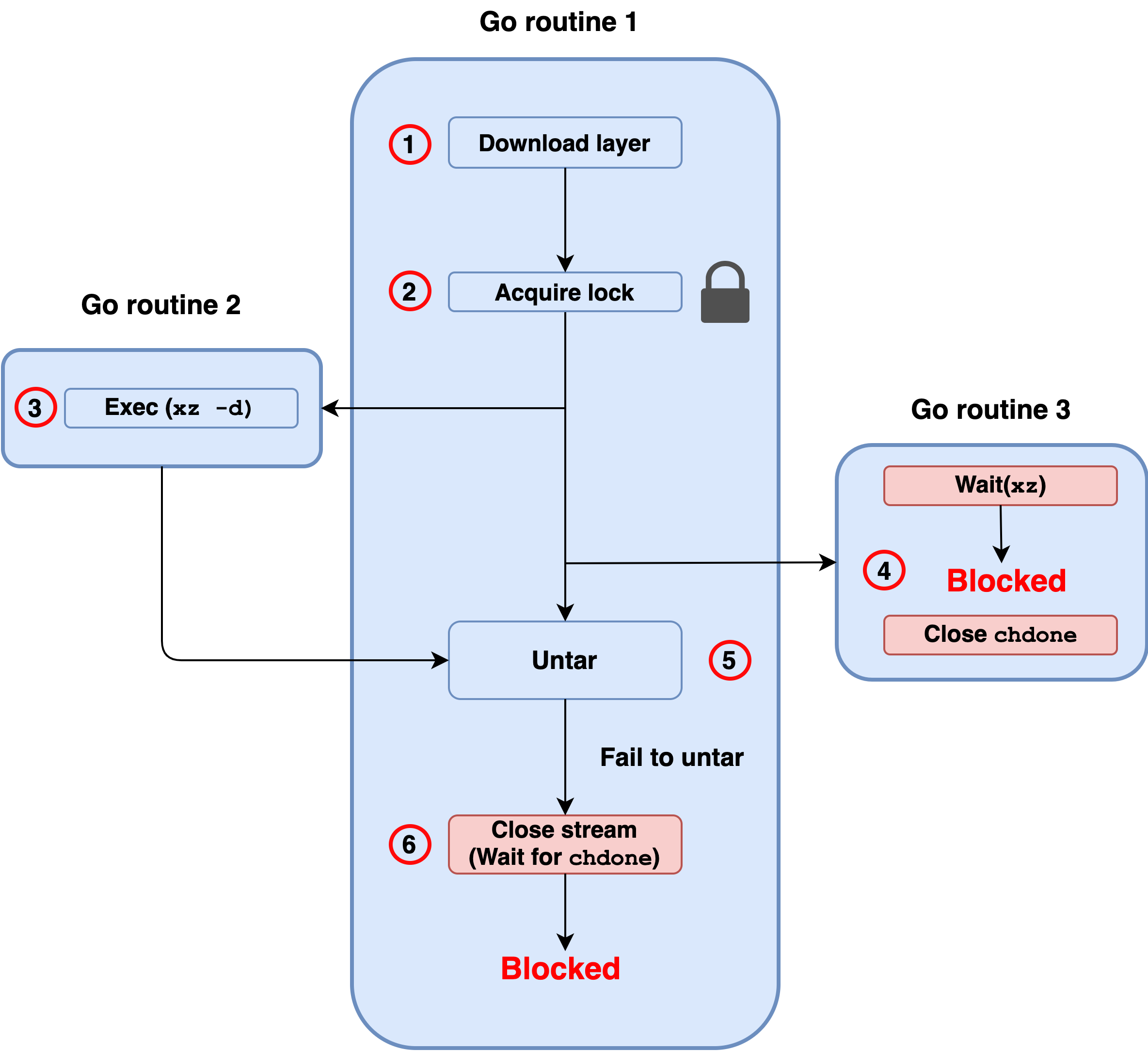 Vulnerability execution flow for CVE-2021-20291: 1) download layer in Go routine 1, 2) acquire lock, 3) move to Go routine 2 and Exec(xz -d), 4) in Go routine 3, Wait(xz), blocked, Close chdone, 5) Untar, fail to untar, 6) Close stream (wait for chdone), blocked