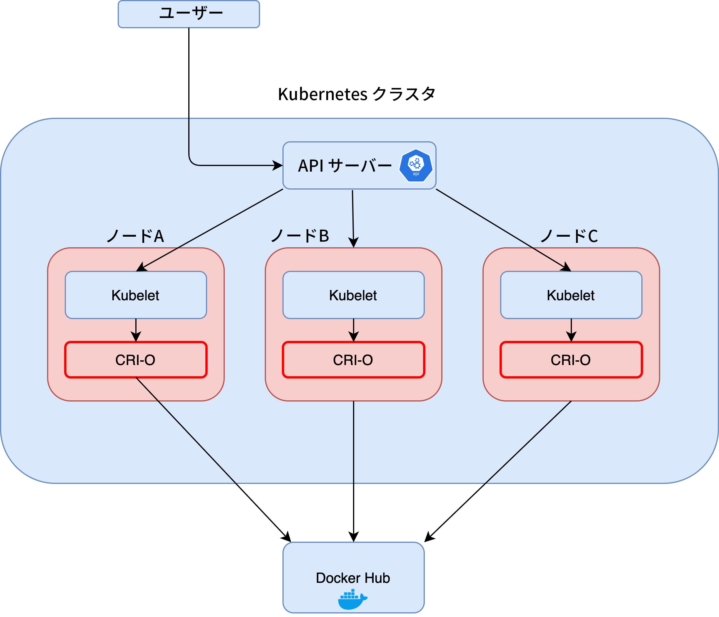 この画像は起こりうるKubernetesへの攻撃フローを示しています。この図では通常のCRI-OコンテナエンジンのKubelet、APIサーバーに対する位置関係を示しています。
