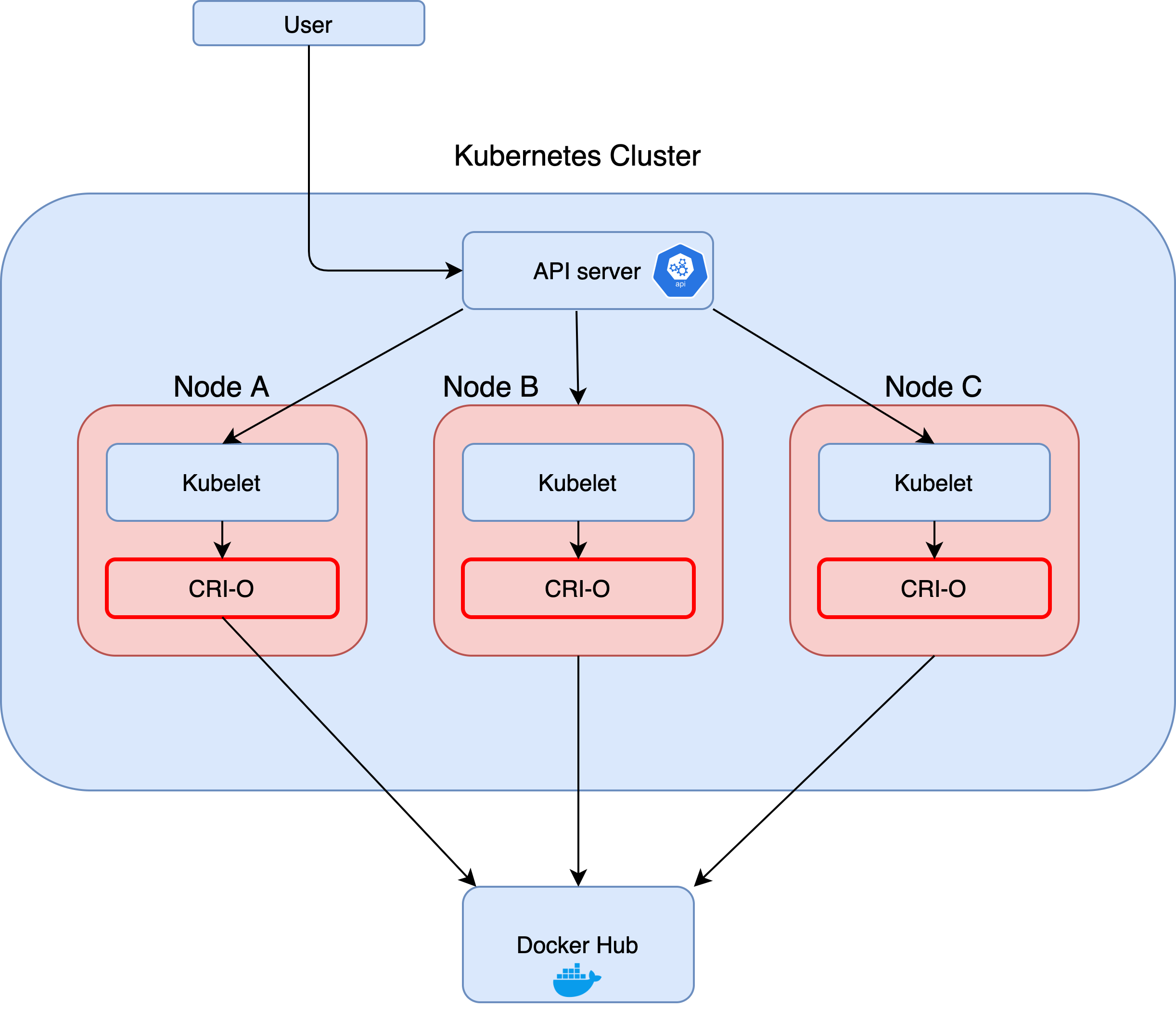 This image illustrates the flow by which a Kubernetes attack can occur. It shows where the CRI-O container engine typically sits in relation to a Kubelet and an API server.