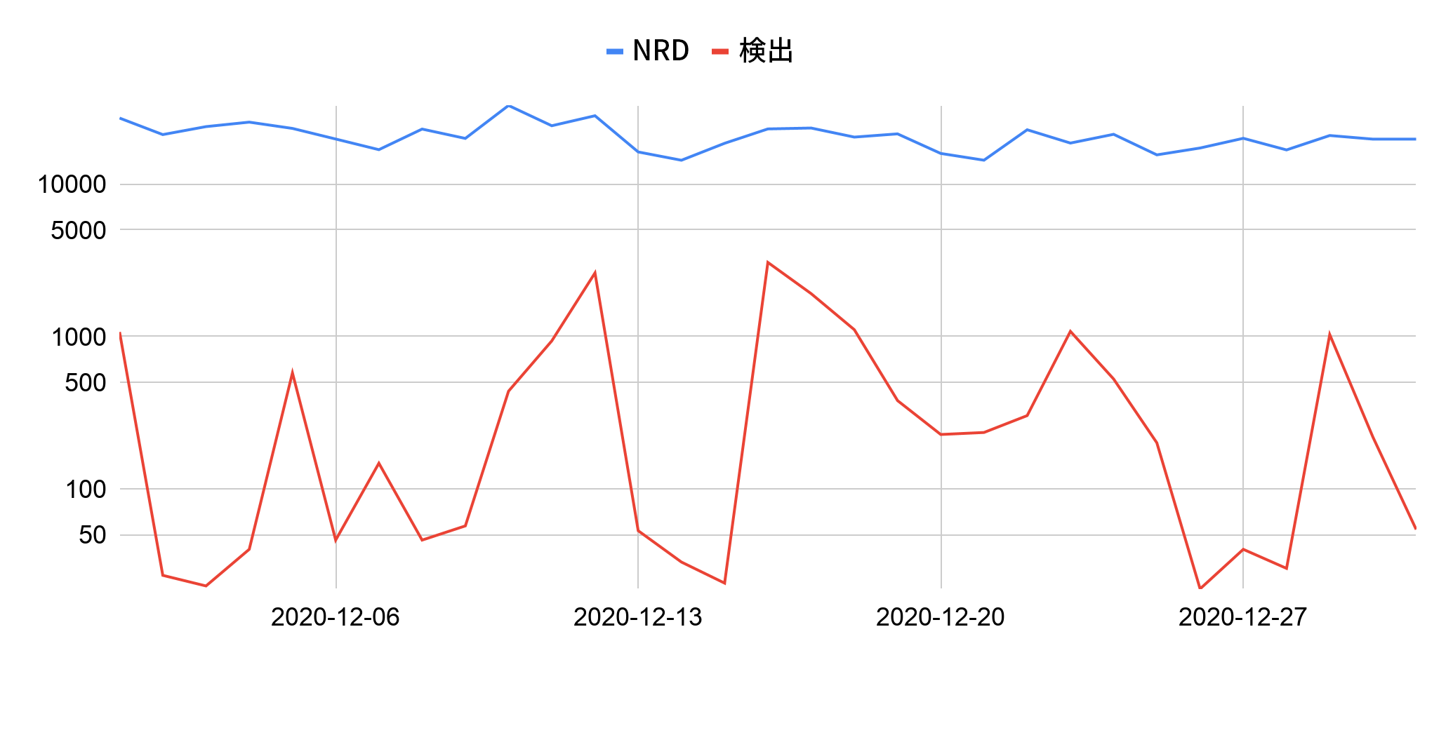 青い線は日々新しく登録されるドメインを示しており、赤い線は悪意のあるアクティビティの検出を示しています。