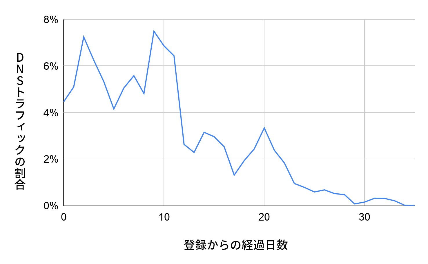 X軸は登録からの日数を表し、Y軸はDNSトラフィックの割合を表します。青い線は、登録後の悪意のあるドメインのDNSトラフィックの分布を示しています。これらを早期に特定することで、プロアクティブなDNSセキュリティが可能になります。