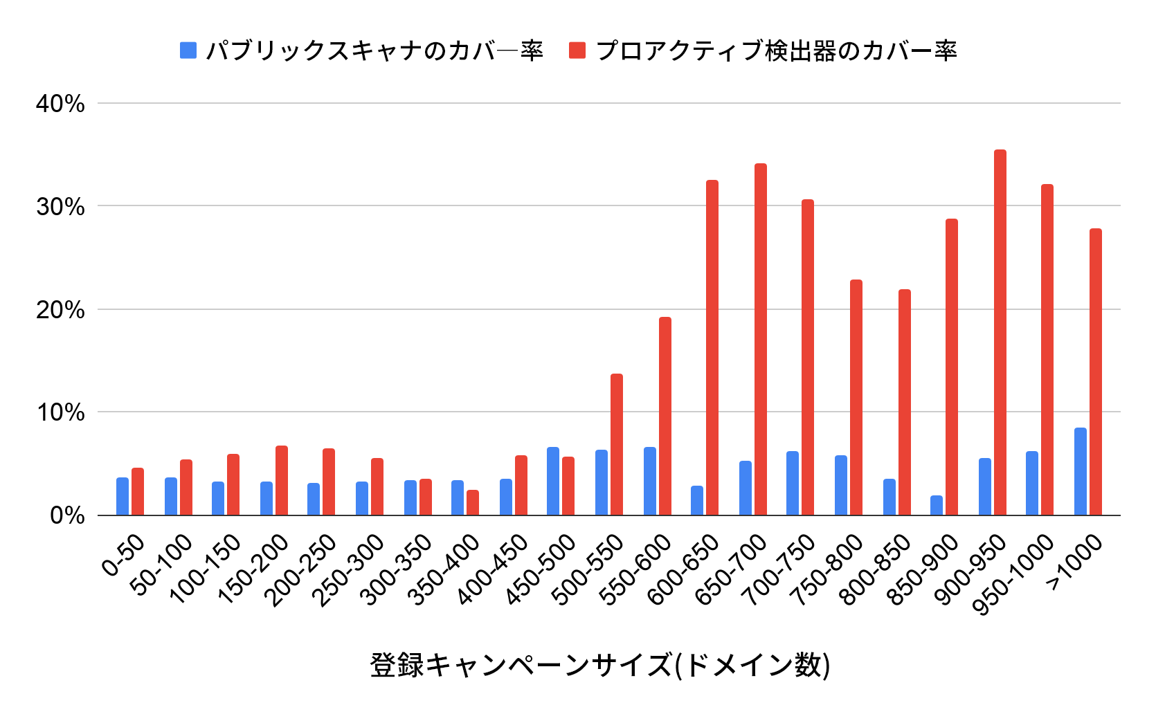 X軸はドメイン数に応じた登録キャンペーンのサイズを表しています。Y軸はパーセンテージを表します。青い線は悪意のあるドメインの検出に関するパブリックスキャナのカバレッジで、赤い線はプロアクティブ検出器のカバレッジです。