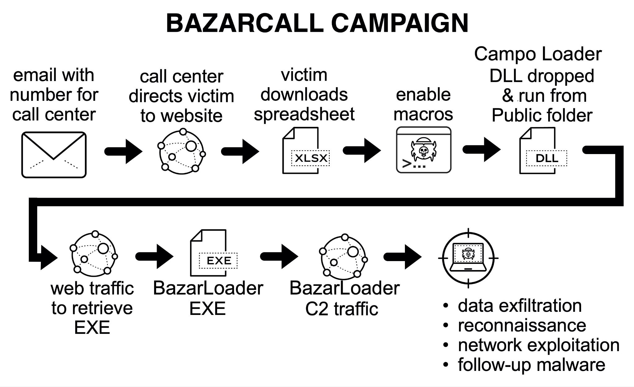 BazarCall flow chart campaign shows victims led through steps that infect their system with BazarLoader malware.