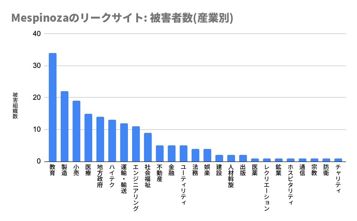 Mespinozaランサムウェアの被害数(産業別)