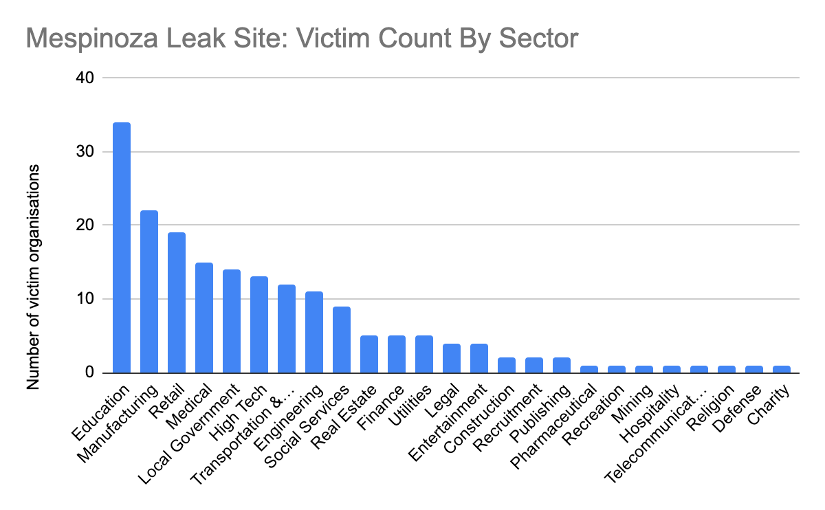 Bar graph showing the different industries who are victims of Mespinoza ransomware.