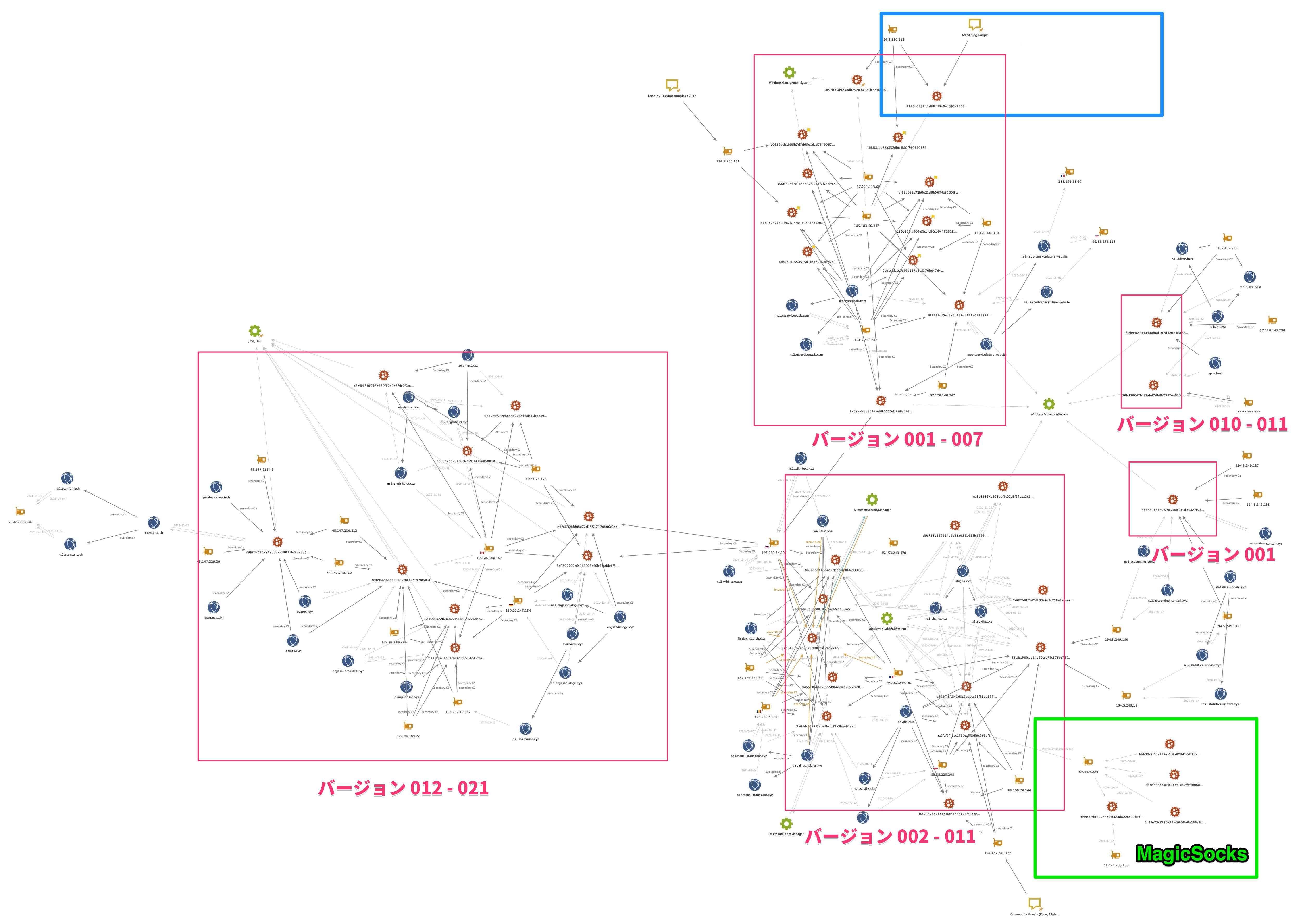 Mespinozaランサムウェアをマッピングし、ANSSIレポートやMagicSocksなどからのインフラやリンクを示す。
