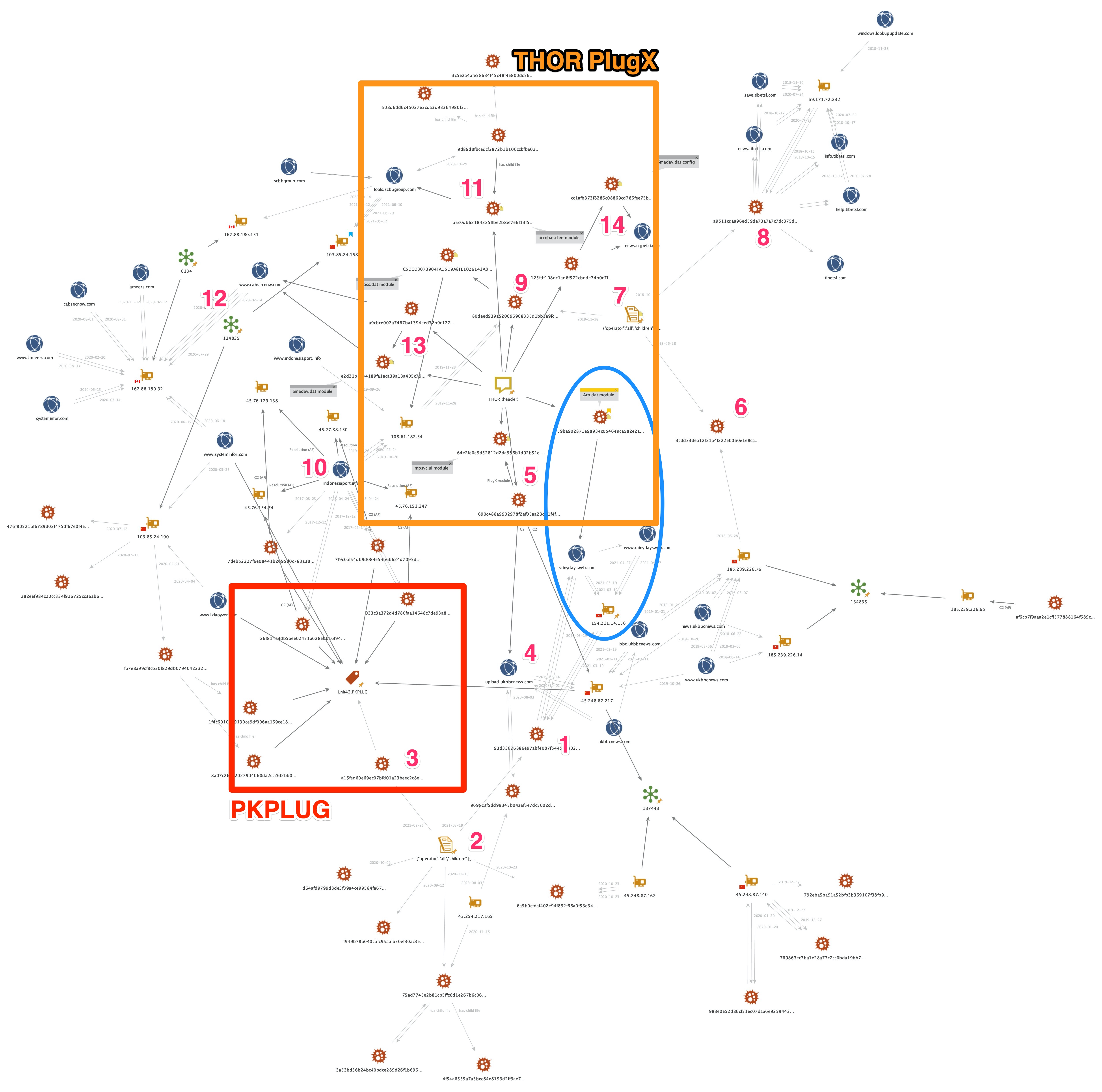 Mapping connections to show how THOR overlaps with existing PKPLUG infrastructure