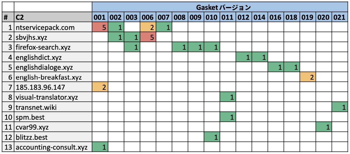 プライマリC2のGasketバージョンを示すヒートマップ図