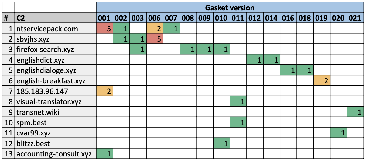 Heatmap chart showing Gasket versions again primary C2s.