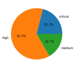 Attack severity distribution for network attack trends February-April 2021.