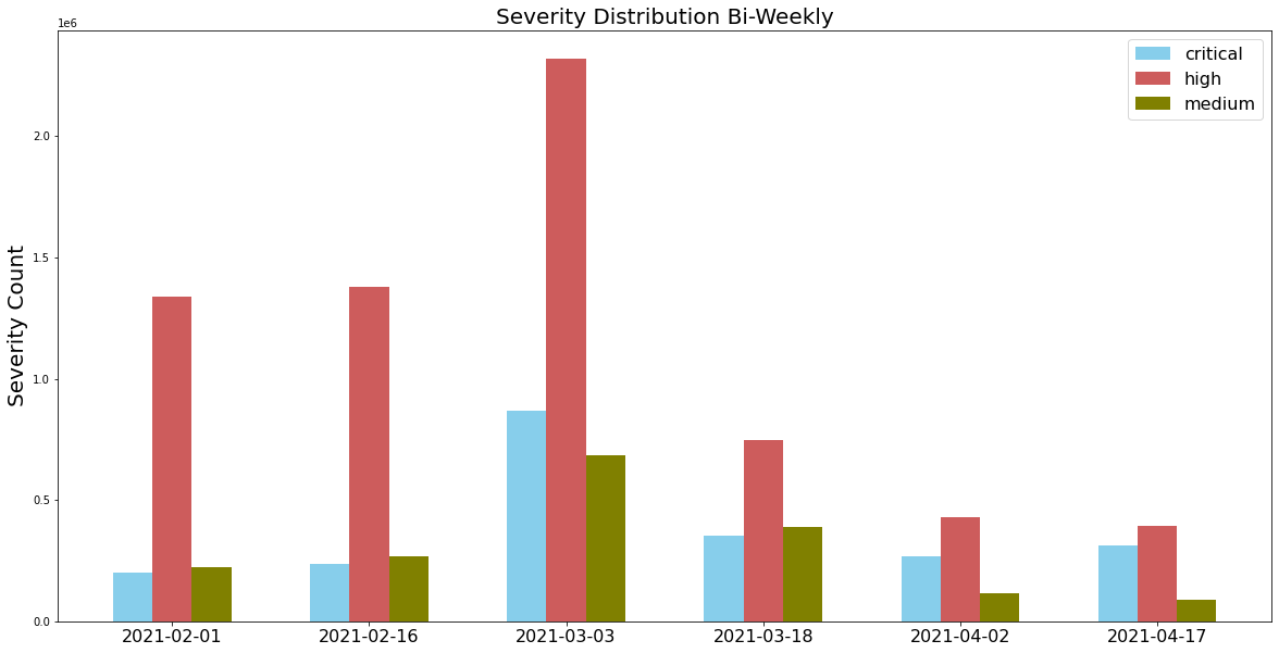 Attack severity distribution measured bi-weekly from February-April 2021.