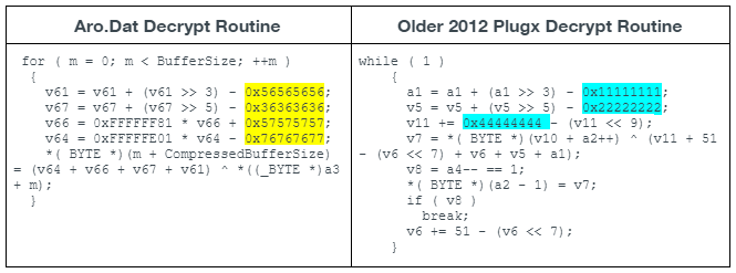 The highlighted entries shown in Figure 3 are the static decryption keys used by Aro.dat and an older 2012 PlugX sample (SHA-256: A68CA9D35D26505A83C92202B0220F7BB8F615BC1E8D4E2266AADDB0DFE7BD15). The decryption routine differs slightly with each PlugX build by using different static keys and varying the use of addition and subtraction.